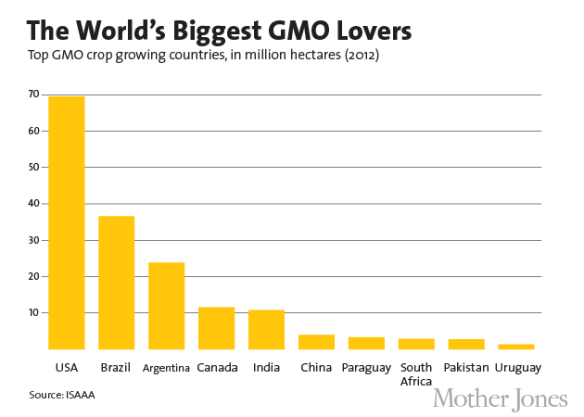 Biggest GMO Lover